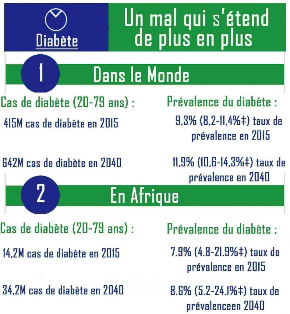 Labobio24 diabète-chiffres-estimatifs-952x1030